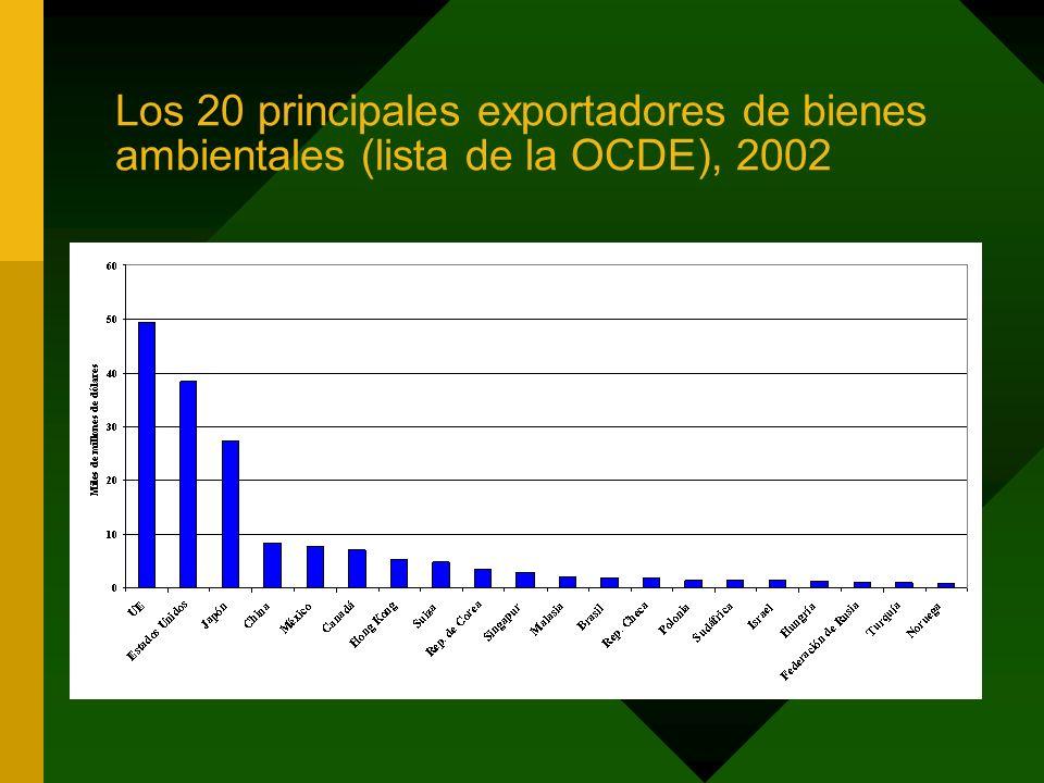 Los 20 principales exportadores de bienes ambientales (lista de la OCDE), 2002