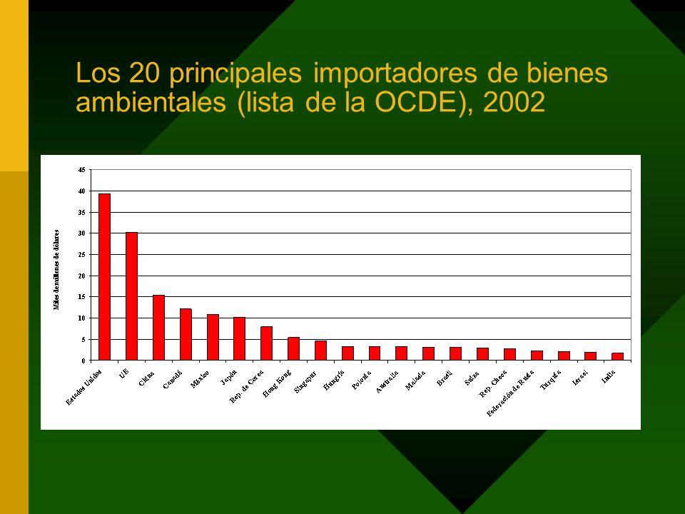 Los 20 principales importadores de bienes ambientales (lista de la OCDE), 2002