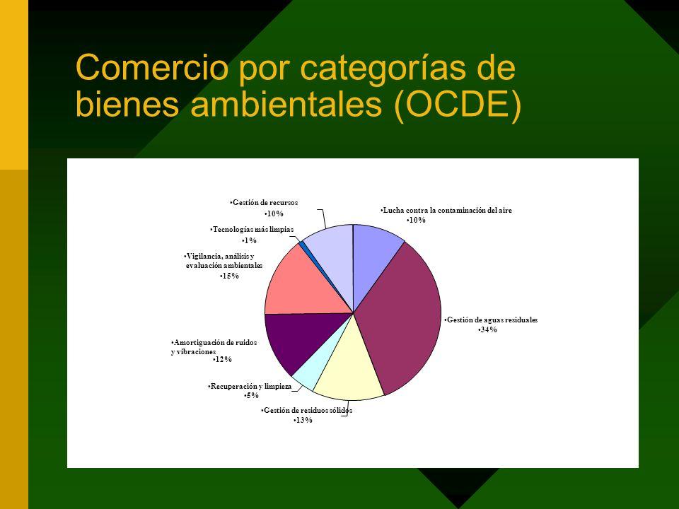 Comercio por categorías de bienes ambientales (OCDE) Gestión de residuos sólidos 13% Recuperación y limpieza 5% Amortiguación de ruidos y vibraciones 12% Gestión de aguas residuales 34% Lucha contra la contaminación del aire 10% Vigilancia, análisis y evaluación ambientales 15% Tecnologías más limpias 1% Gestión de recursos 10%