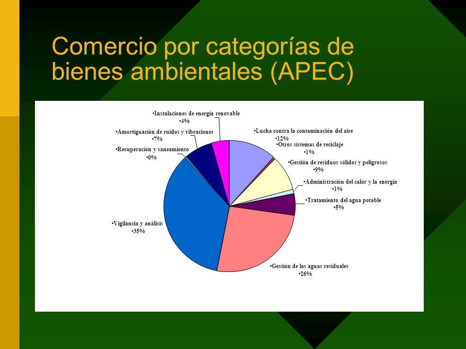 Comercio por categorías de bienes ambientales (APEC) Lucha contra la contaminación del aire 12% Otros sistemas de reciclaje 1% Gestión de residuos sólidos y peligrosos 9% Administración del calor y la energía 1% Tratamiento del agua potable 5% Gestión de las aguas residuales 26% Vigilancia y análisis 35% Recuperación y saneamiento 0% Amortiguación de ruidos y vibraciones 7% Instalaciones de energía renovable 4%