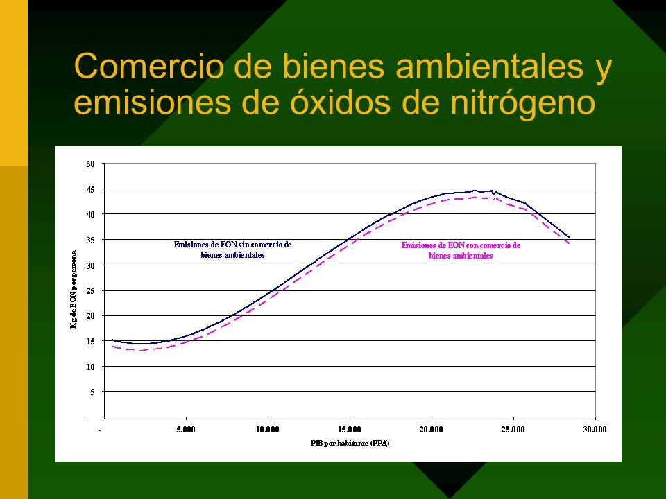 Comercio de bienes ambientales y emisiones de óxidos de nitrógeno