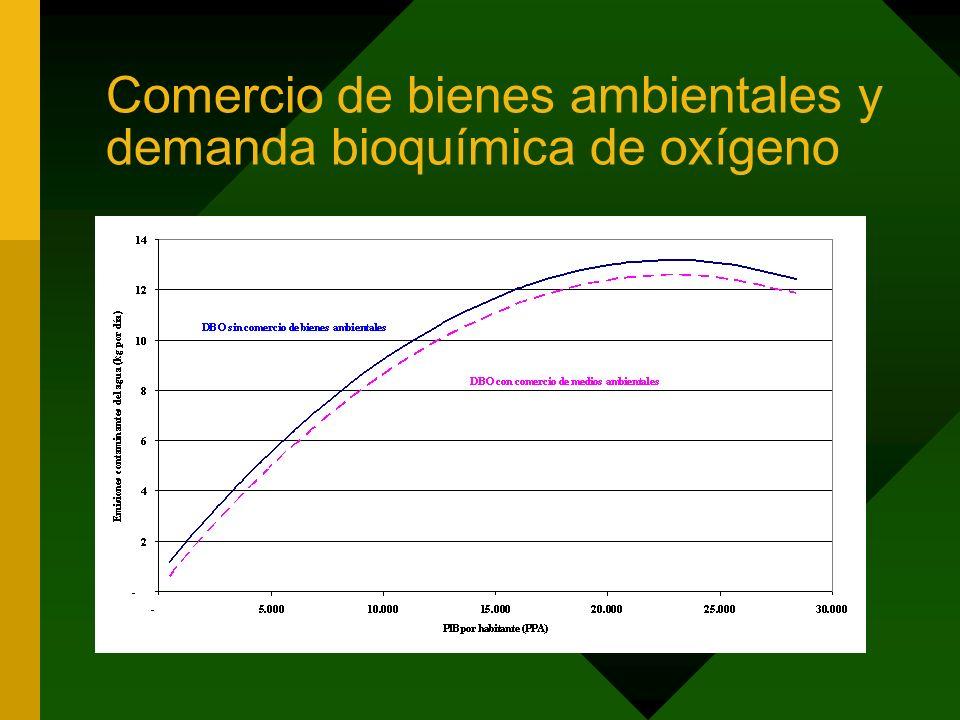 Comercio de bienes ambientales y demanda bioquímica de oxígeno