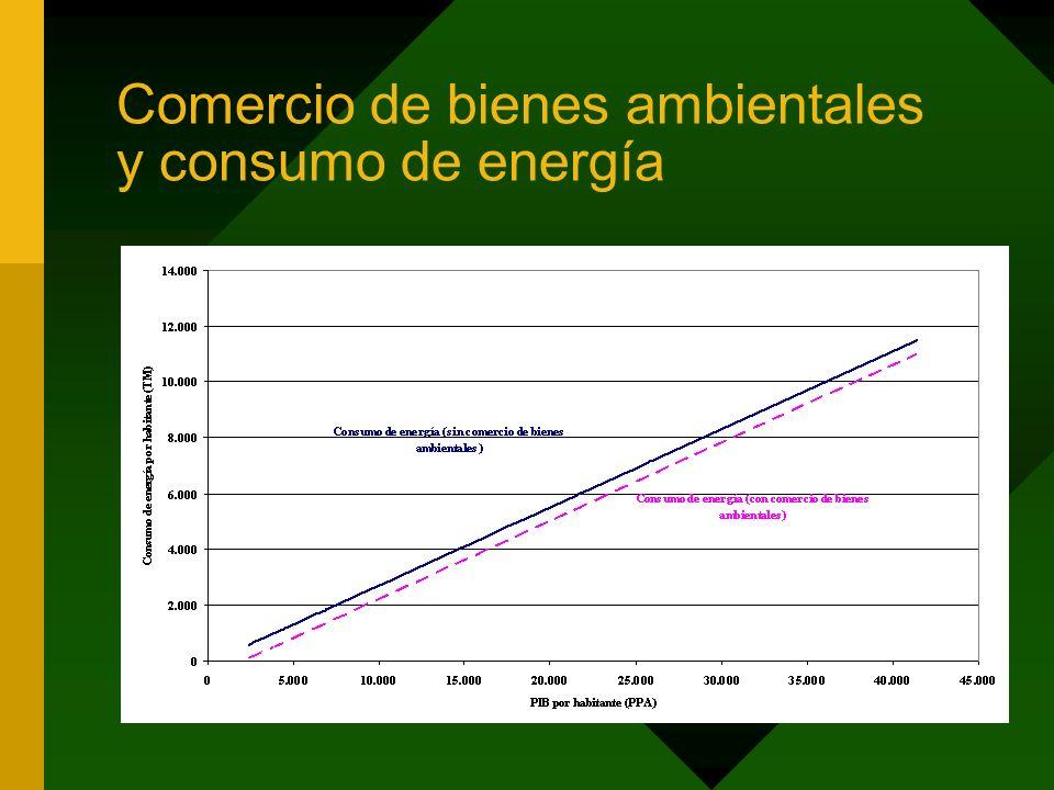Comercio de bienes ambientales y consumo de energía