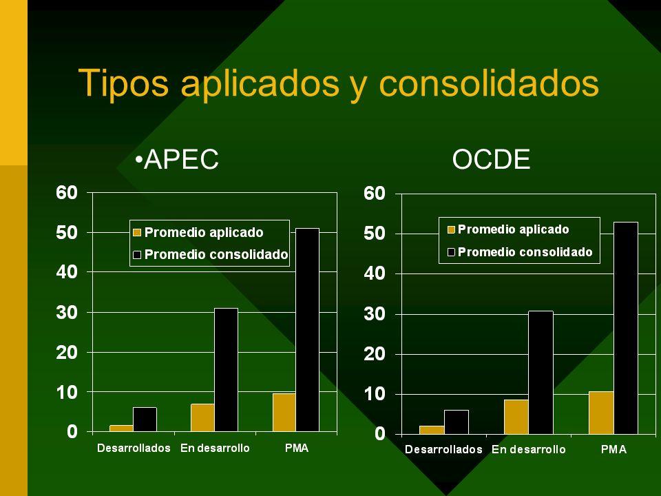 Tipos aplicados y consolidados APECOCDE
