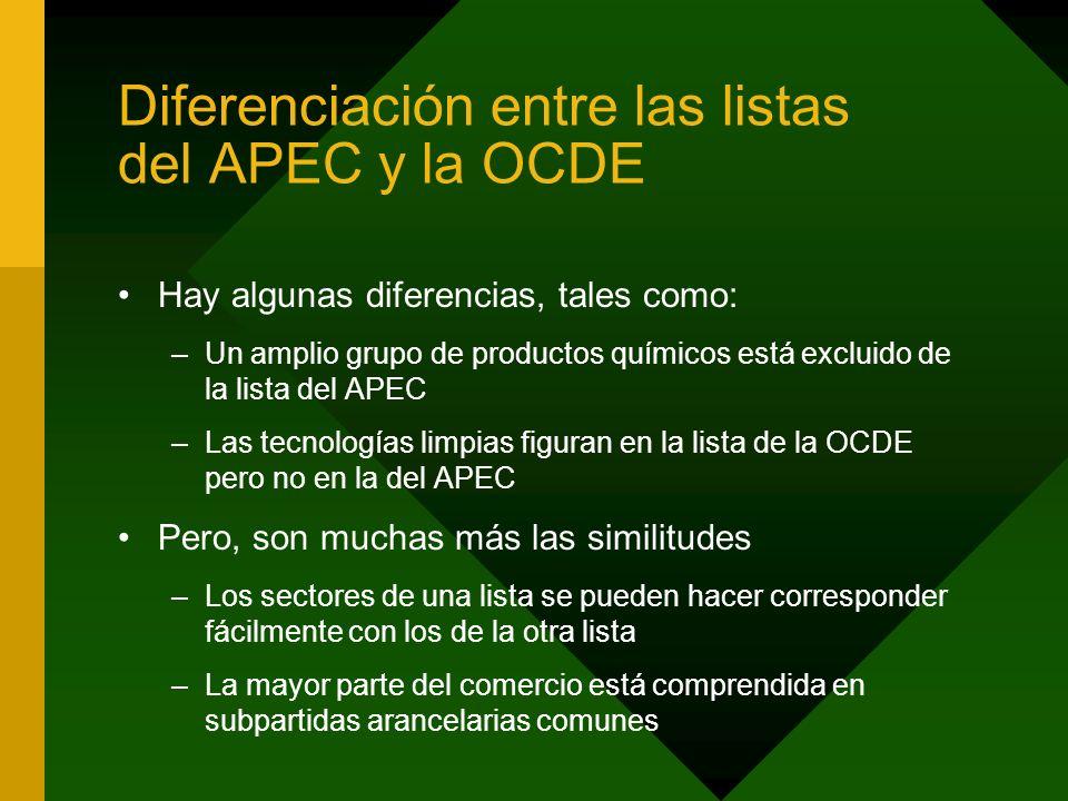 Diferenciación entre las listas del APEC y la OCDE Hay algunas diferencias, tales como: –Un amplio grupo de productos químicos está excluido de la lis
