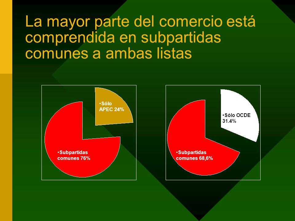 La mayor parte del comercio está comprendida en subpartidas comunes a ambas listas Subpartidas comunes 76% Sólo APEC 24% Subpartidas comunes 68,6% Sólo OCDE 31.4%