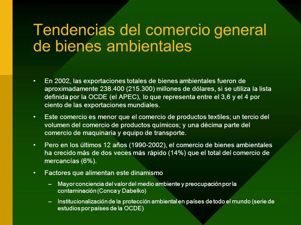 Tendencias del comercio general de bienes ambientales En 2002, las exportaciones totales de bienes ambientales fueron de aproximadamente 238.400 (215.300) millones de dólares, si se utiliza la lista definida por la OCDE (el APEC), lo que representa entre el 3,6 y el 4 por ciento de las exportaciones mundiales.