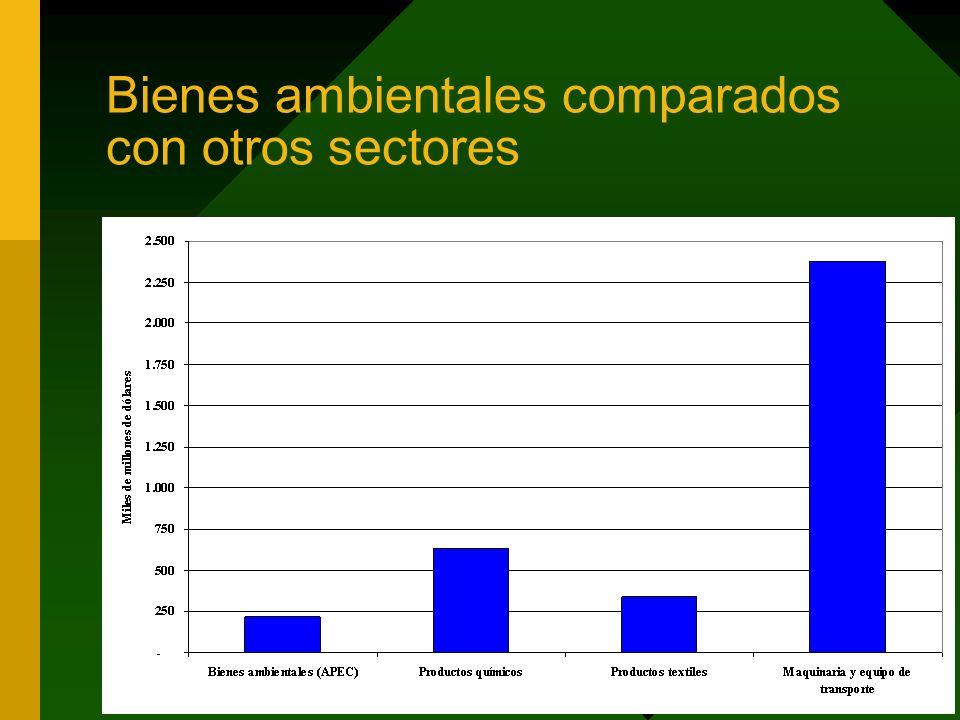 Bienes ambientales comparados con otros sectores