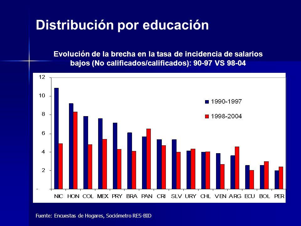 Fuente: Encuestas de Hogares, Sociómetro RES-BID Distribución por educación Evolución de la brecha en la tasa de incidencia de salarios bajos (No calificados/calificados): 90-97 VS 98-04