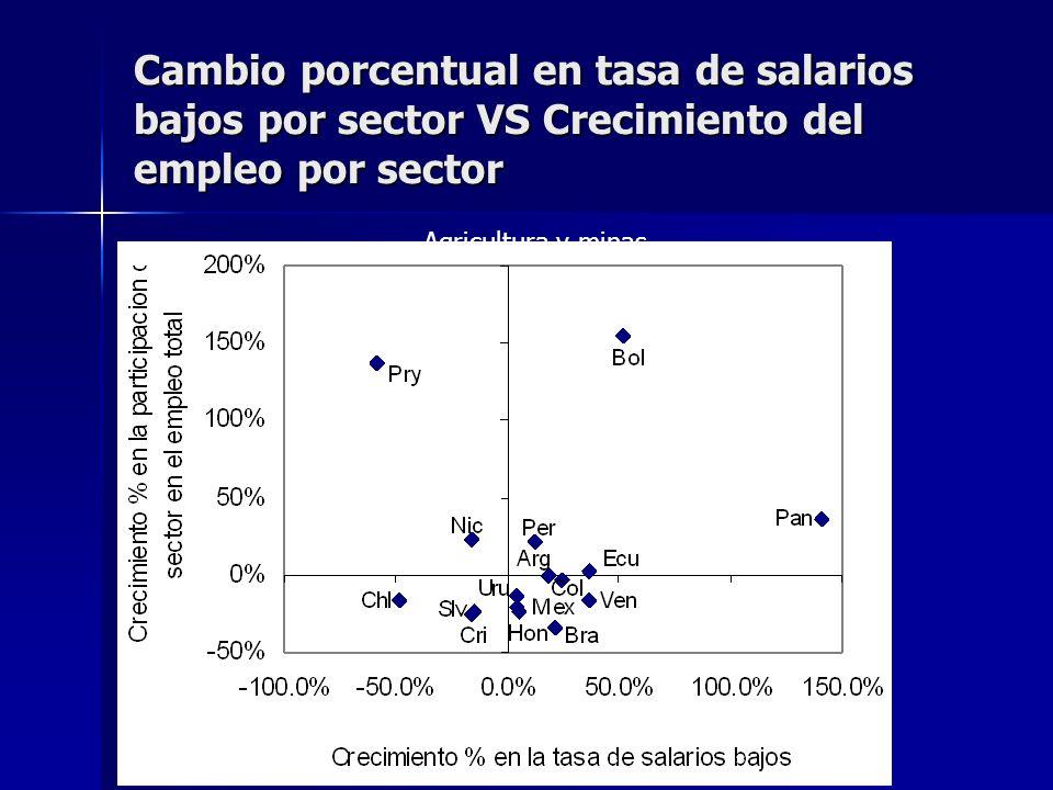 Cambio porcentual en tasa de salarios bajos por sector VS Crecimiento del empleo por sector Agricultura y minas