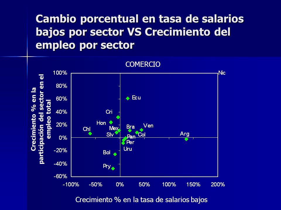 Cambio porcentual en tasa de salarios bajos por sector VS Crecimiento del empleo por sector COMERCIO Crecimiento % en la participación del sector en el empleo total Crecimiento % en la tasa de salarios bajos