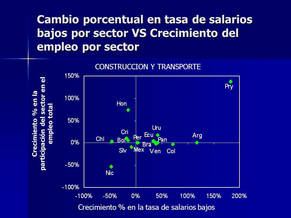Cambio porcentual en tasa de salarios bajos por sector VS Crecimiento del empleo por sector CONSTRUCCION Y TRANSPORTE Crecimiento % en la participación del sector en el empleo total Crecimiento % en la tasa de salarios bajos