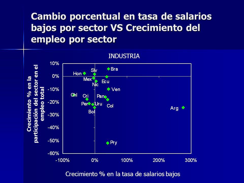 Cambio porcentual en tasa de salarios bajos por sector VS Crecimiento del empleo por sector INDUSTRIA Crecimiento % en la participación del sector en el empleo total Crecimiento % en la tasa de salarios bajos