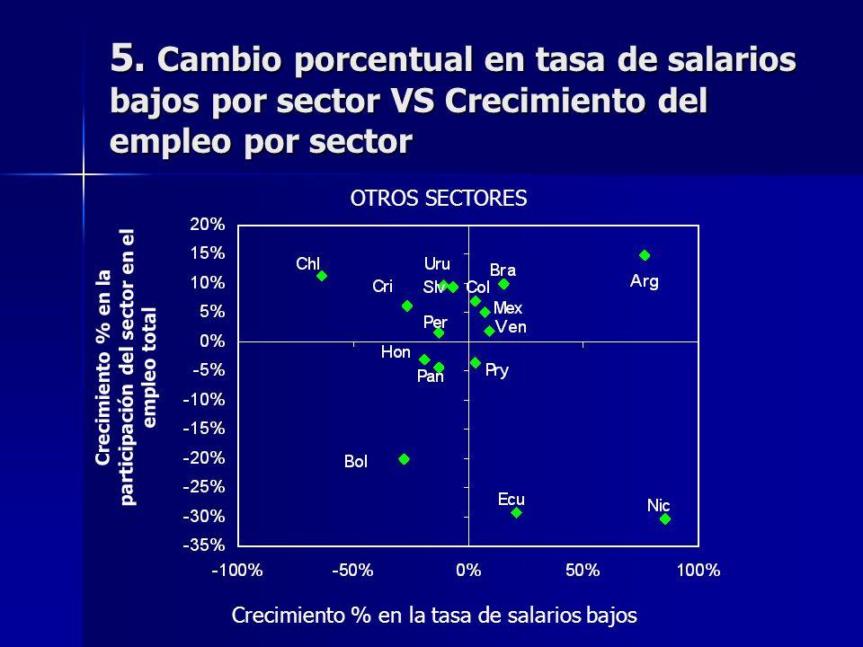 5. Cambio porcentual en tasa de salarios bajos por sector VS Crecimiento del empleo por sector OTROS SECTORES Crecimiento % en la participación del se