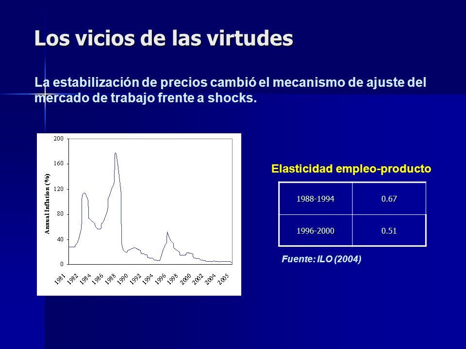 Los vicios de las virtudes Elasticidad empleo-producto1988-19940.671996-20000.51 La estabilización de precios cambió el mecanismo de ajuste del mercado de trabajo frente a shocks.