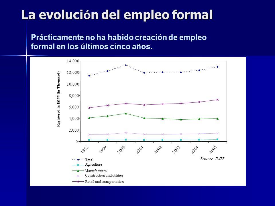 La evoluci ó n del empleo formal Prácticamente no ha habido creación de empleo formal en los últimos cinco años.