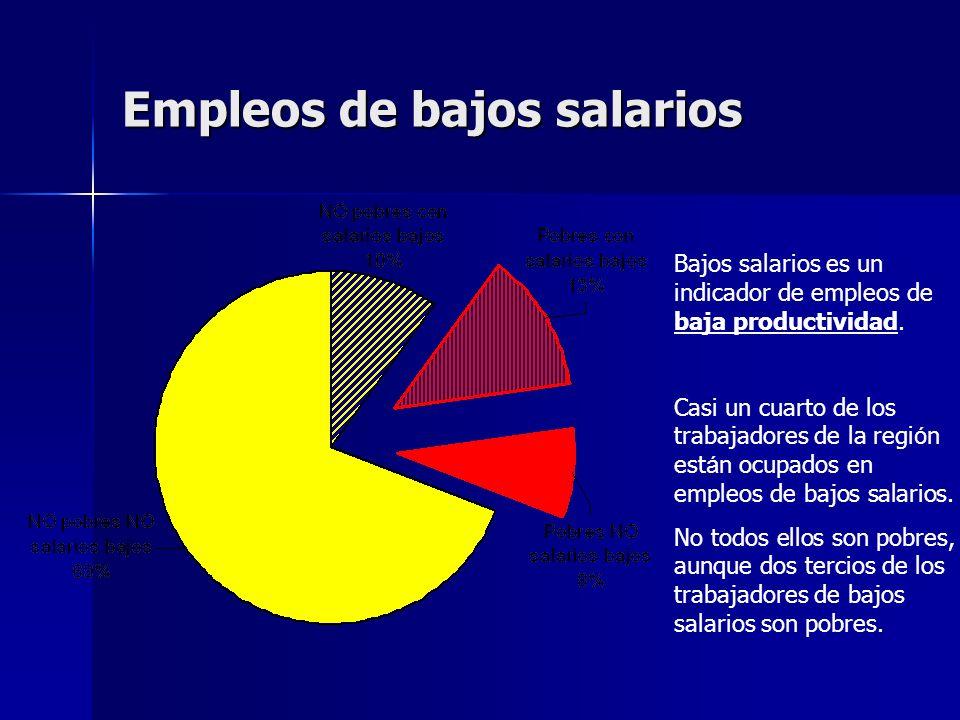 Empleos de bajos salarios Bajos salarios es un indicador de empleos de baja productividad.