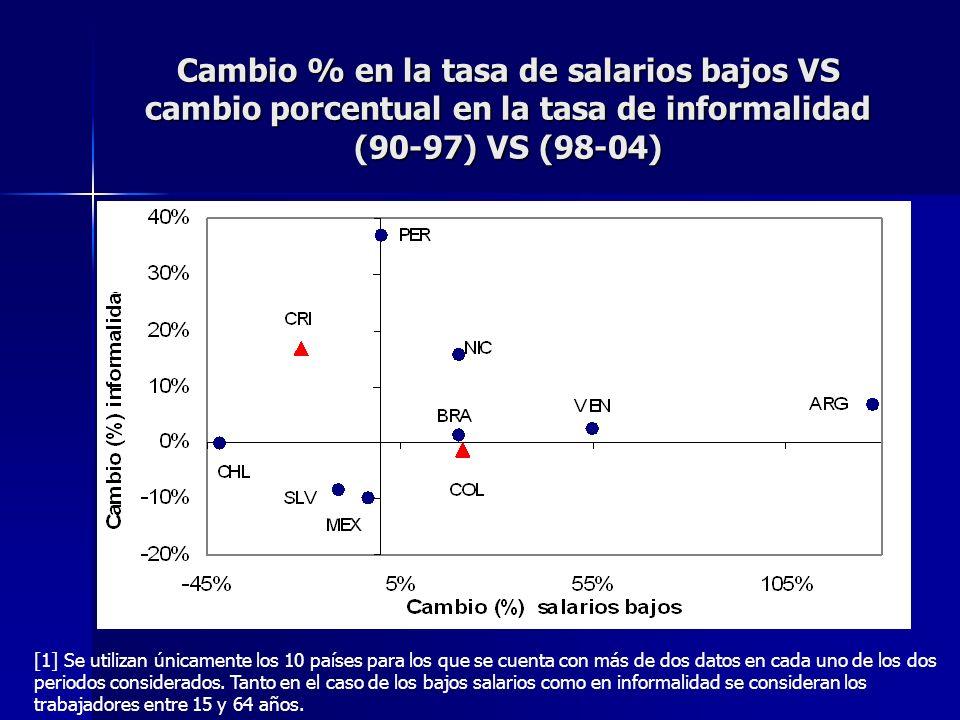 Cambio % en la tasa de salarios bajos VS cambio porcentual en la tasa de informalidad (90-97) VS (98-04) [1] Se utilizan únicamente los 10 países para los que se cuenta con más de dos datos en cada uno de los dos periodos considerados.