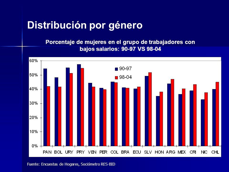Fuente: Encuestas de Hogares, Sociómetro RES-BID Distribución por género Porcentaje de mujeres en el grupo de trabajadores con bajos salarios: 90-97 VS 98-04