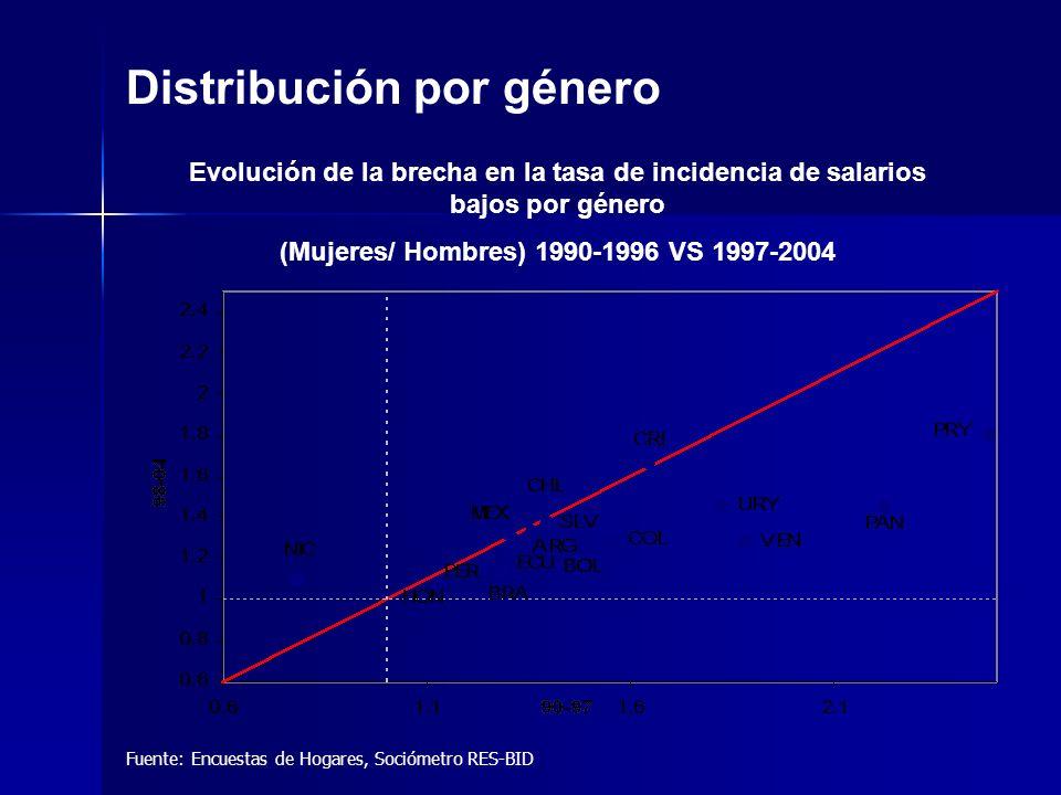 Fuente: Encuestas de Hogares, Sociómetro RES-BID Distribución por género Evolución de la brecha en la tasa de incidencia de salarios bajos por género (Mujeres/ Hombres) 1990-1996 VS 1997-2004
