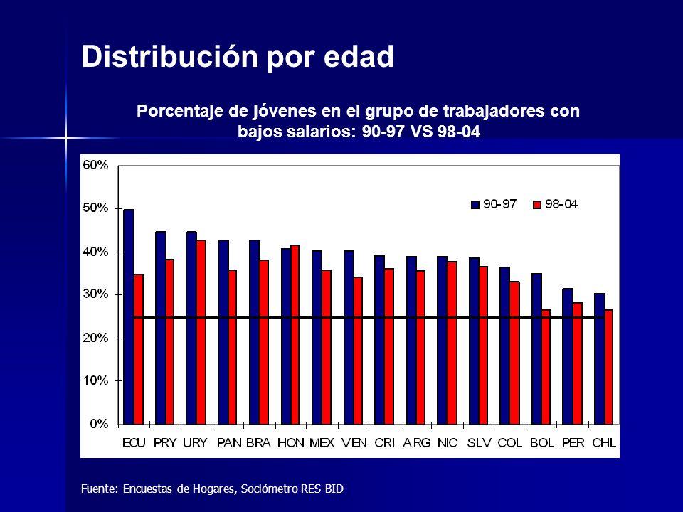 Fuente: Encuestas de Hogares, Sociómetro RES-BID Distribución por edad Porcentaje de jóvenes en el grupo de trabajadores con bajos salarios: 90-97 VS 98-04