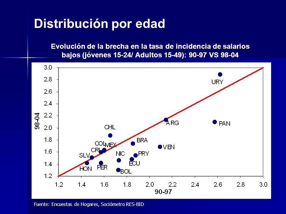 Fuente: Encuestas de Hogares, Sociómetro RES-BID Distribución por edad Evolución de la brecha en la tasa de incidencia de salarios bajos (jóvenes 15-24/ Adultos 15-49): 90-97 VS 98-04