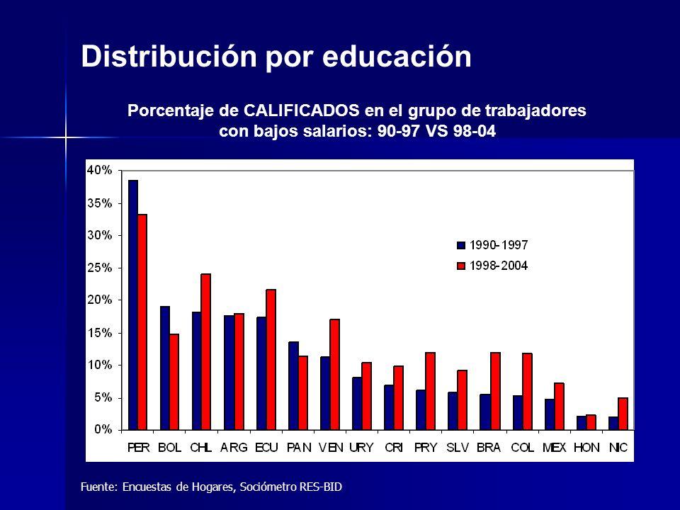 Fuente: Encuestas de Hogares, Sociómetro RES-BID Distribución por educación Porcentaje de CALIFICADOS en el grupo de trabajadores con bajos salarios: 90-97 VS 98-04