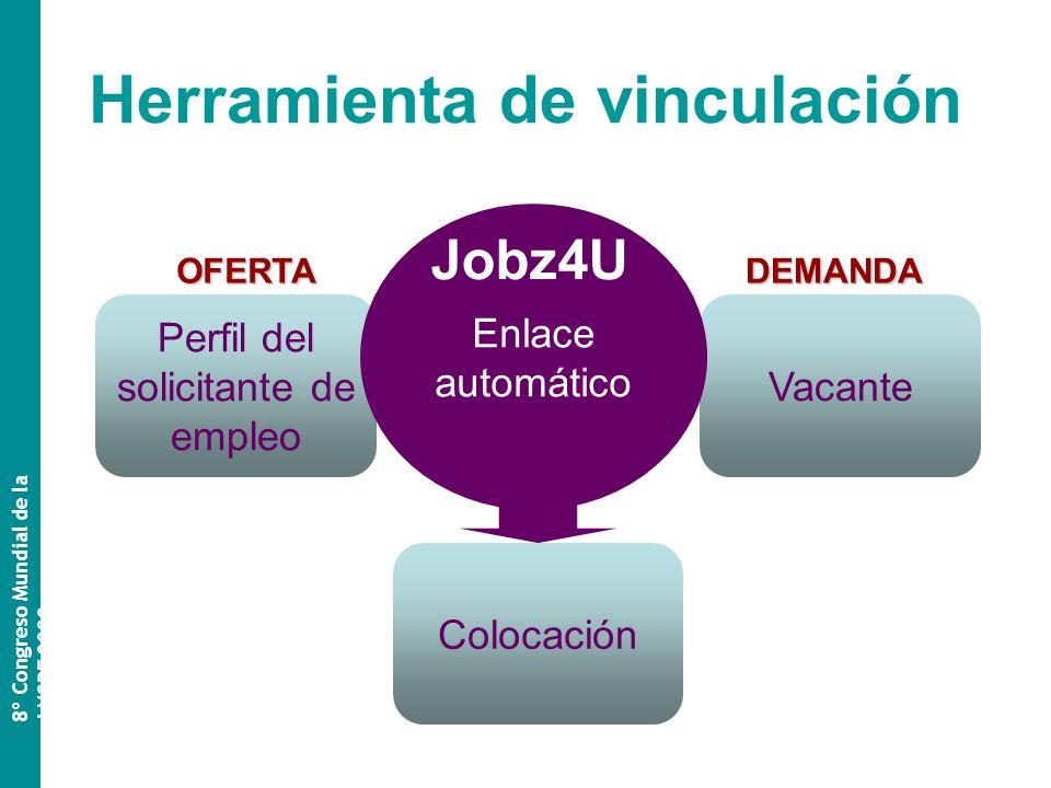 Herramienta de vinculación 8º Congreso Mundial de la AMSPE 2009 Perfil del solicitante de empleo Vacante Enlace automático OFERTADEMANDA Colocación Jobz4U