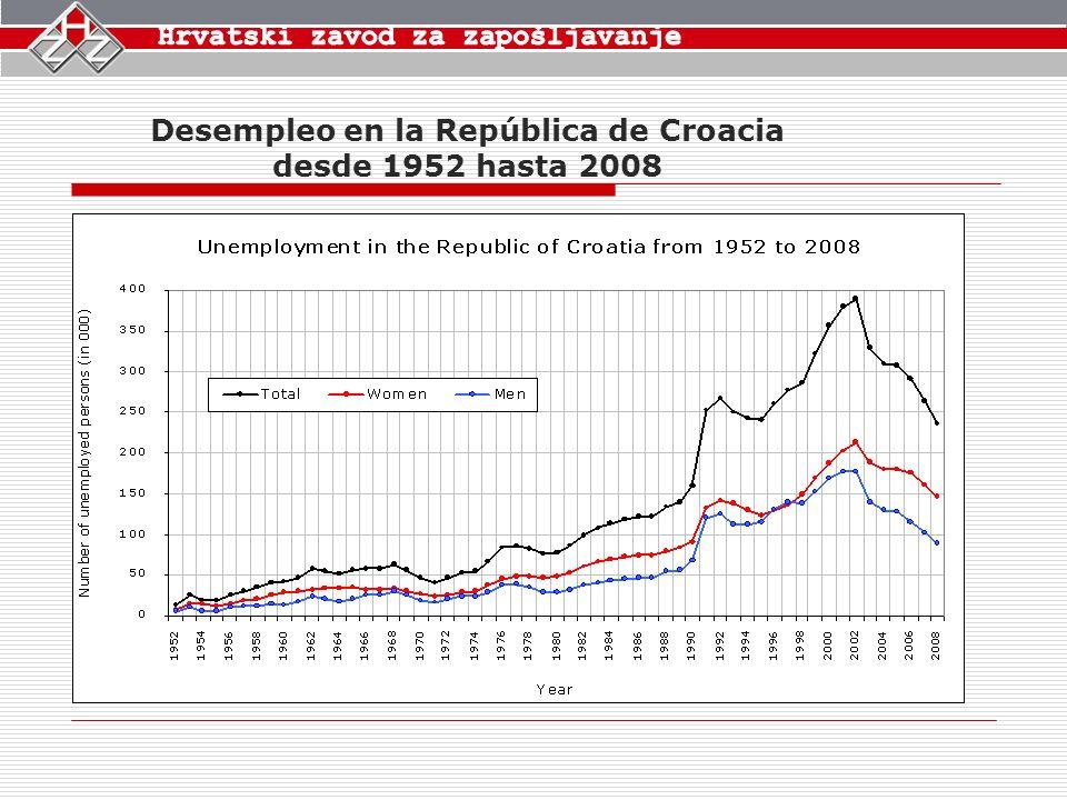 Desempleo en la República de Croacia desde 1952 hasta 2008