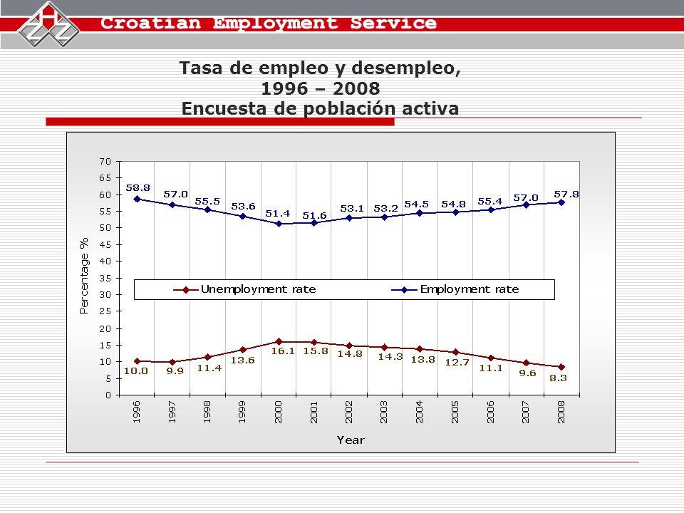 Tasa de empleo y desempleo, 1996 – 2008 Encuesta de población activa