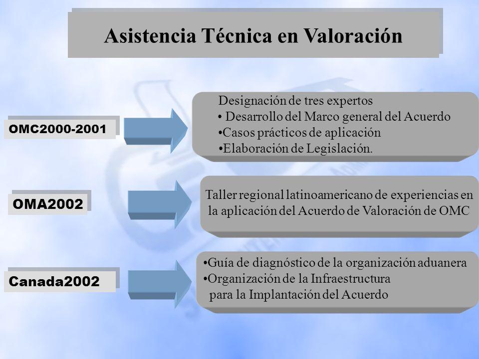 Asistencia Técnica en Valoración Designación de tres expertos Desarrollo del Marco general del Acuerdo Casos prácticos de aplicación Elaboración de Le