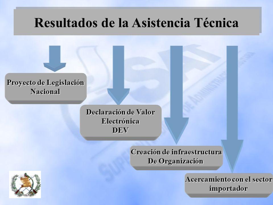 Resultados de la Asistencia Técnica Proyecto de Legislación Nacional Declaración de Valor ElectrónicaDEV Creación de infraestructura De Organización A