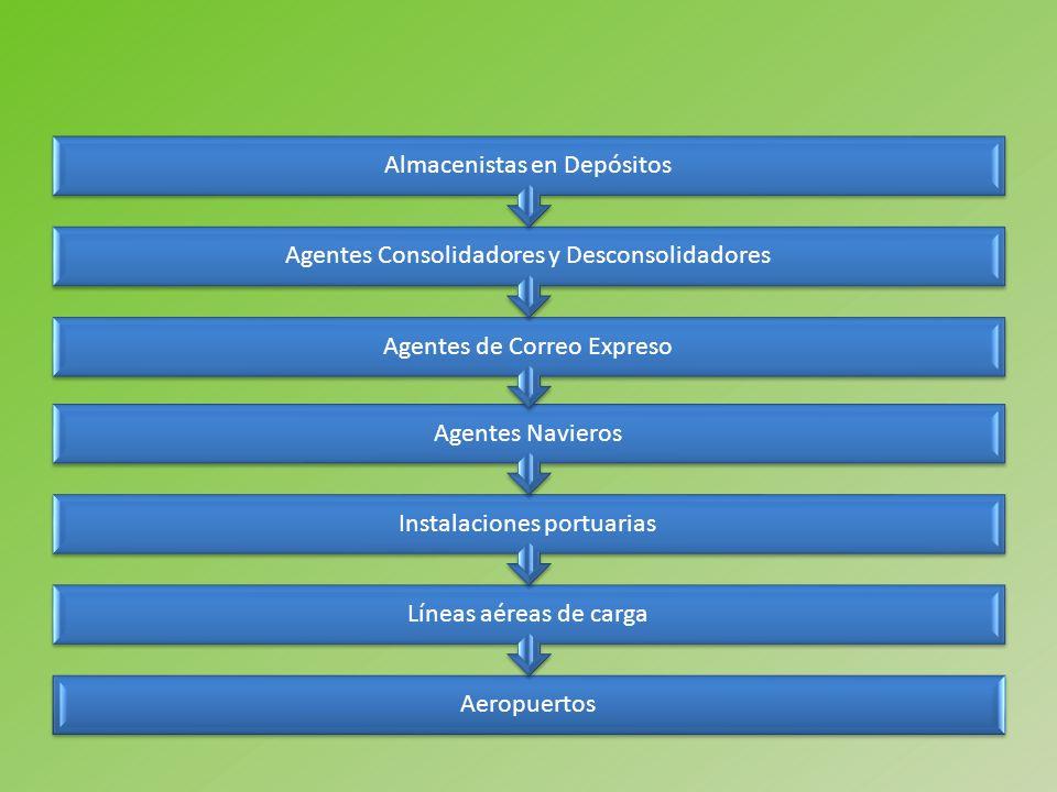 Aeropuertos Líneas aéreas de carga Instalaciones portuarias Agentes Navieros Agentes de Correo Expreso Agentes Consolidadores y Desconsolidadores Alma