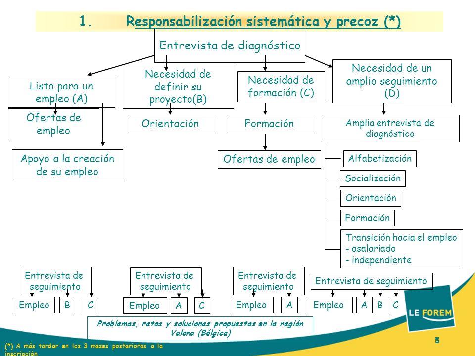 5 1. Responsabilización sistemática y precoz (*) Entrevista de diagnóstico Listo para un empleo (A) Necesidad de definir su proyecto(B) Necesidad de f