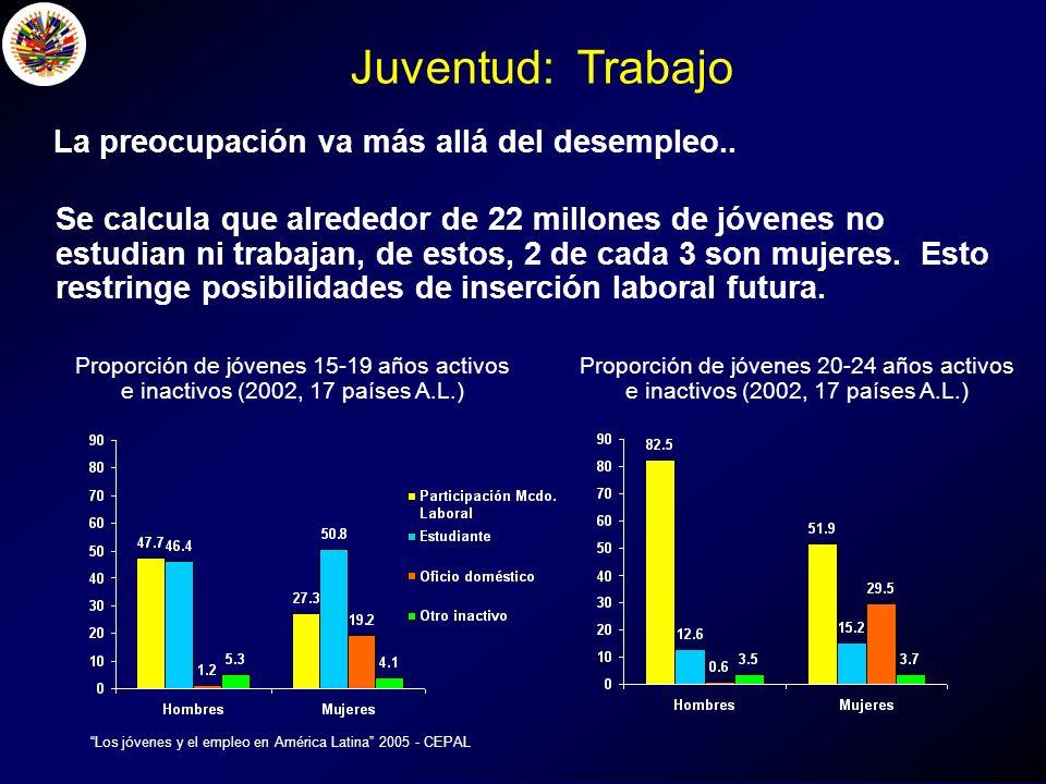 Los jóvenes y el empleo en América Latina 2005 - CEPAL La preocupación va más allá del desempleo..