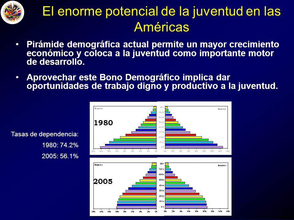 El enorme potencial de la juventud en las Américas Pirámide demográfica actual permite un mayor crecimiento económico y coloca a la juventud como importante motor de desarrollo.