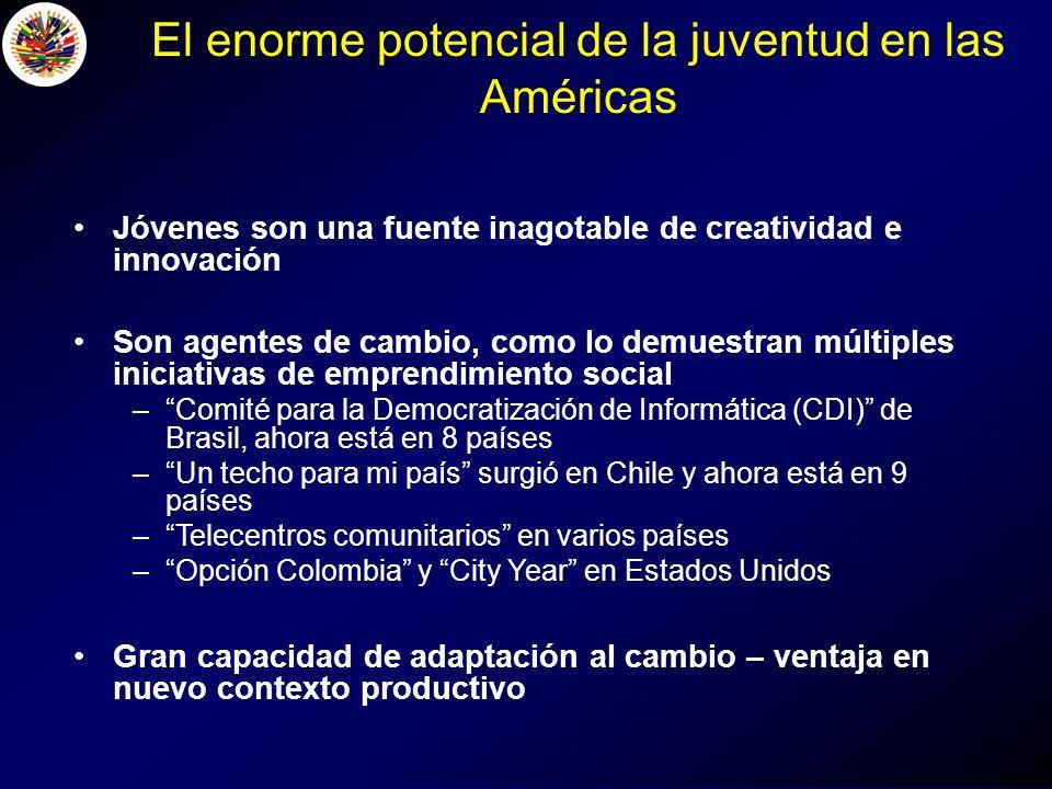 El enorme potencial de la juventud en las Américas Jóvenes son una fuente inagotable de creatividad e innovación Son agentes de cambio, como lo demuestran múltiples iniciativas de emprendimiento social –Comité para la Democratización de Informática (CDI) de Brasil, ahora está en 8 países –Un techo para mi país surgió en Chile y ahora está en 9 países –Telecentros comunitarios en varios países –Opción Colombia y City Year en Estados Unidos Gran capacidad de adaptación al cambio – ventaja en nuevo contexto productivo