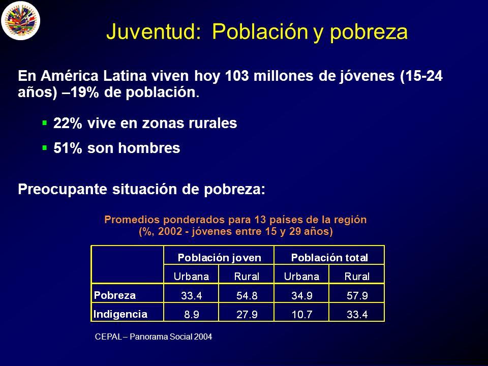 Juventud: Población y pobreza En América Latina viven hoy 103 millones de jóvenes (15-24 años) –19% de población.