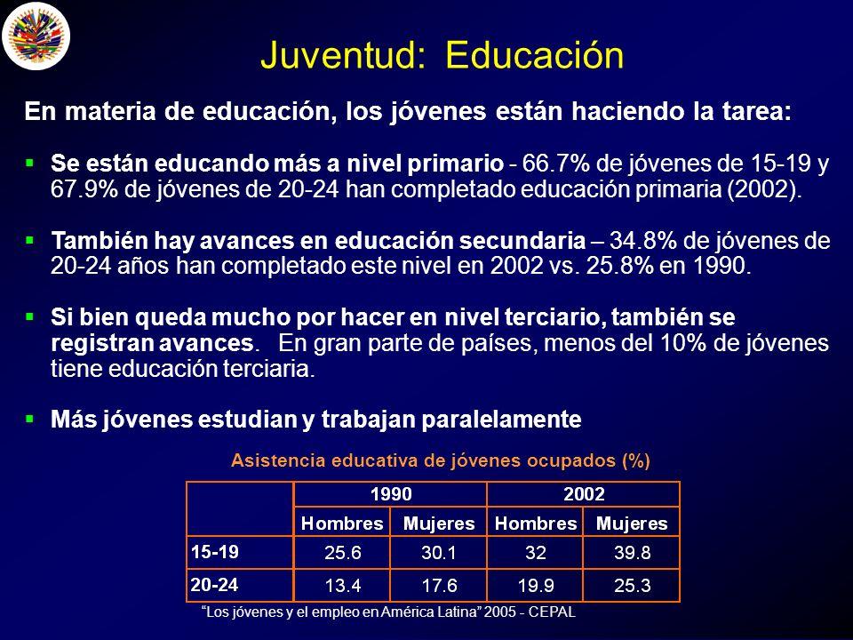 En materia de educación, los jóvenes están haciendo la tarea: Se están educando más a nivel primario - 66.7% de jóvenes de 15-19 y 67.9% de jóvenes de 20-24 han completado educación primaria (2002).