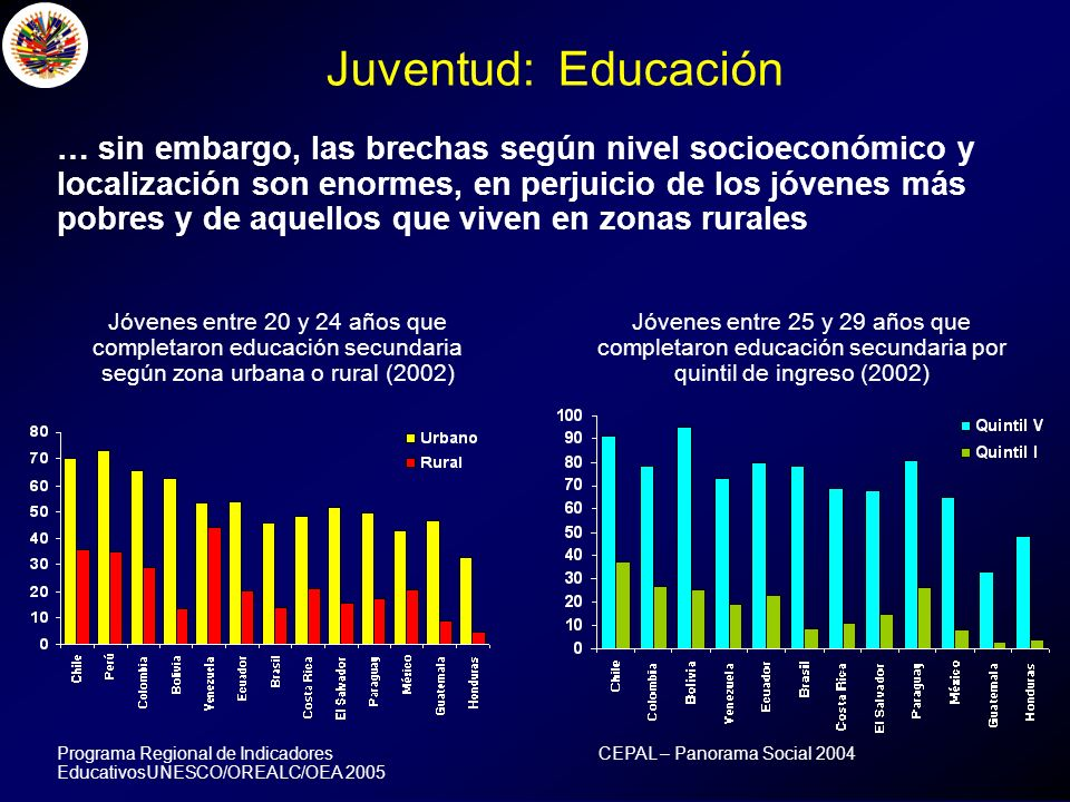 Desempleo juvenil se calcula en 16.6% para América Latina y el Caribe en 2003, tasa que triplica tasa de desempleo para adultos de 5.4% (OIT).