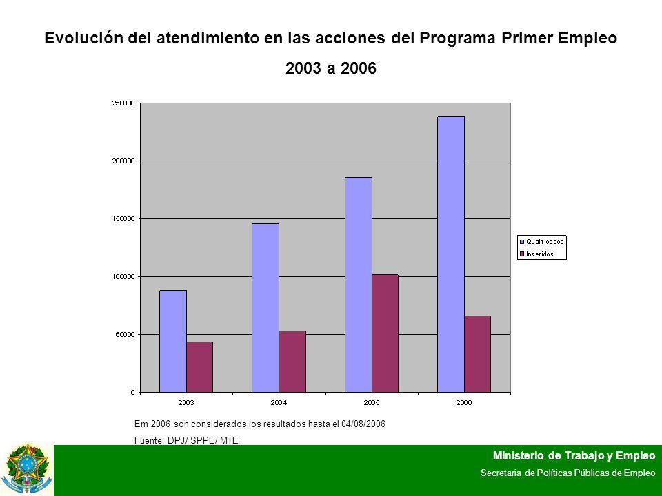 Ministerio de Trabajo y Empleo Secretaria de Políticas Públicas de Empleo Evolución del atendimiento en las acciones del Programa Primer Empleo 2003 a 2006 Em 2006 son considerados los resultados hasta el 04/08/2006 Fuente: DPJ/ SPPE/ MTE