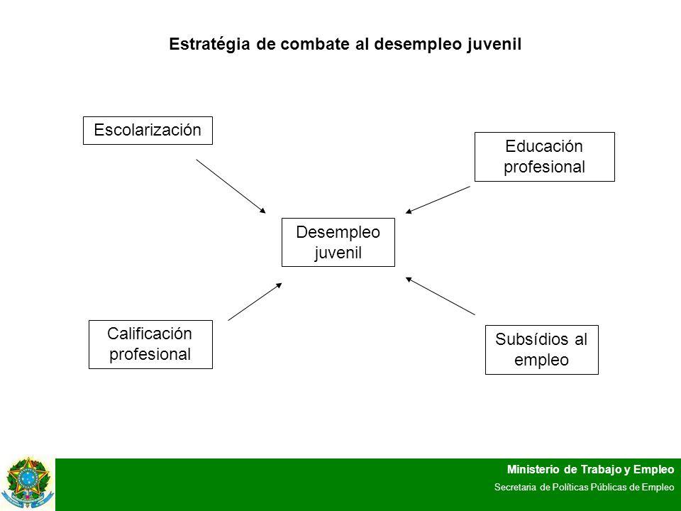 Ministerio de Trabajo y Empleo Secretaria de Políticas Públicas de Empleo Estratégia de combate al desempleo juvenil Desempleo juvenil Escolarización Educación profesional Calificación profesional Subsídios al empleo