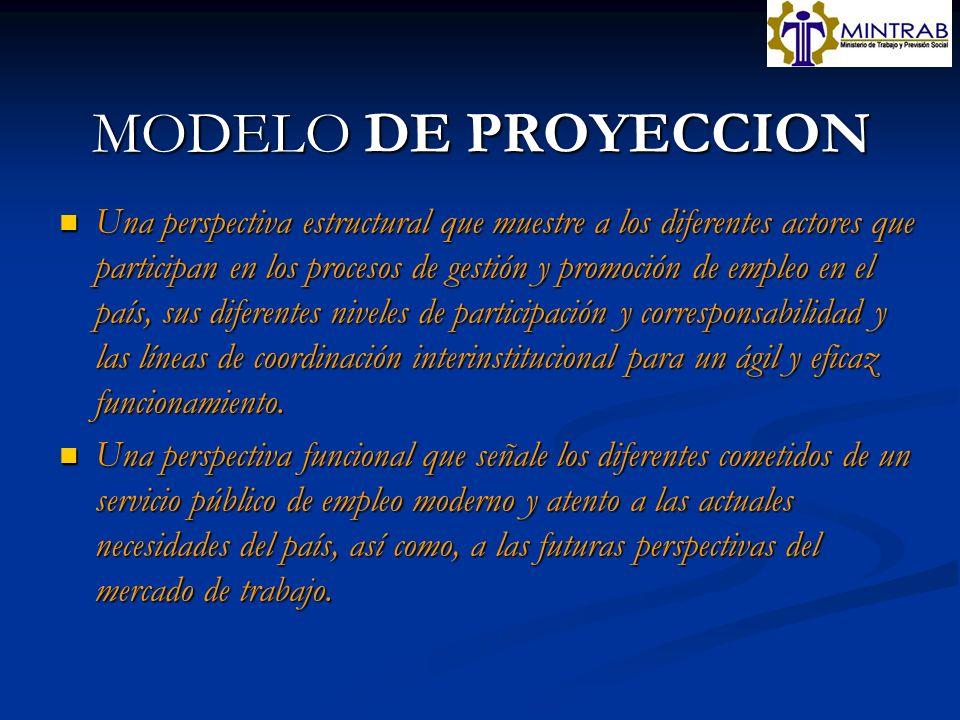 MODELO DE PROYECCION Una perspectiva estructural que muestre a los diferentes actores que participan en los procesos de gestión y promoción de empleo