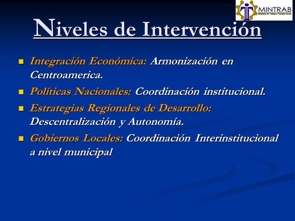 N iveles de Intervención Integración Económica: Armonización en Centroamerica. Integración Económica: Armonización en Centroamerica. Políticas Naciona