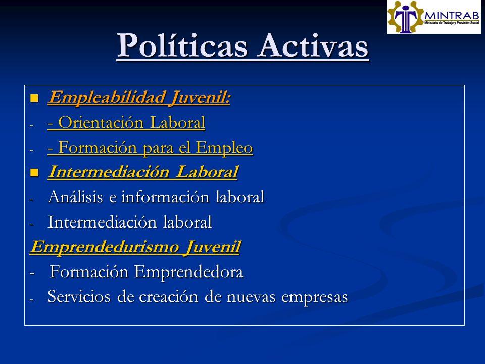 Políticas Activas Empleabilidad Juvenil: Empleabilidad Juvenil: - - Orientación Laboral - Orientación Laboral - Orientación Laboral - - Formación para