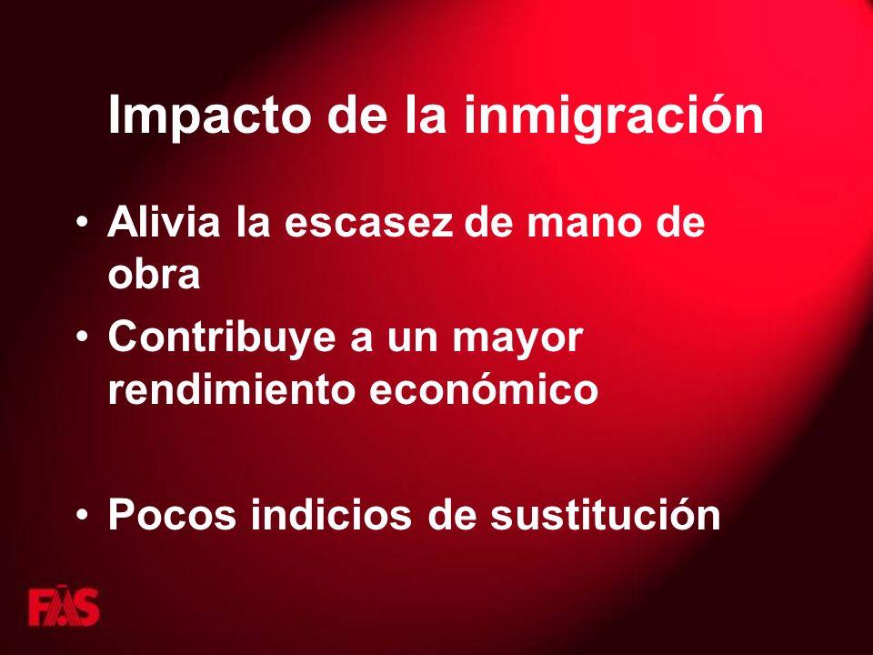Impacto de la inmigración Alivia la escasez de mano de obra Contribuye a un mayor rendimiento económico Pocos indicios de sustitución