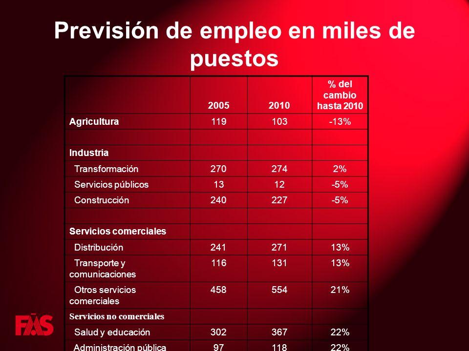 Previsión de empleo en miles de puestos 20052010 % del cambio hasta 2010 Agricultura119103-13% Industria Transformación2702742% Servicios públicos1312