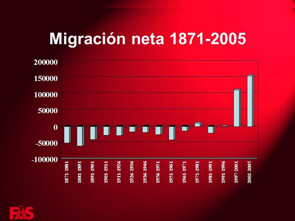 Migración neta 1871-2005