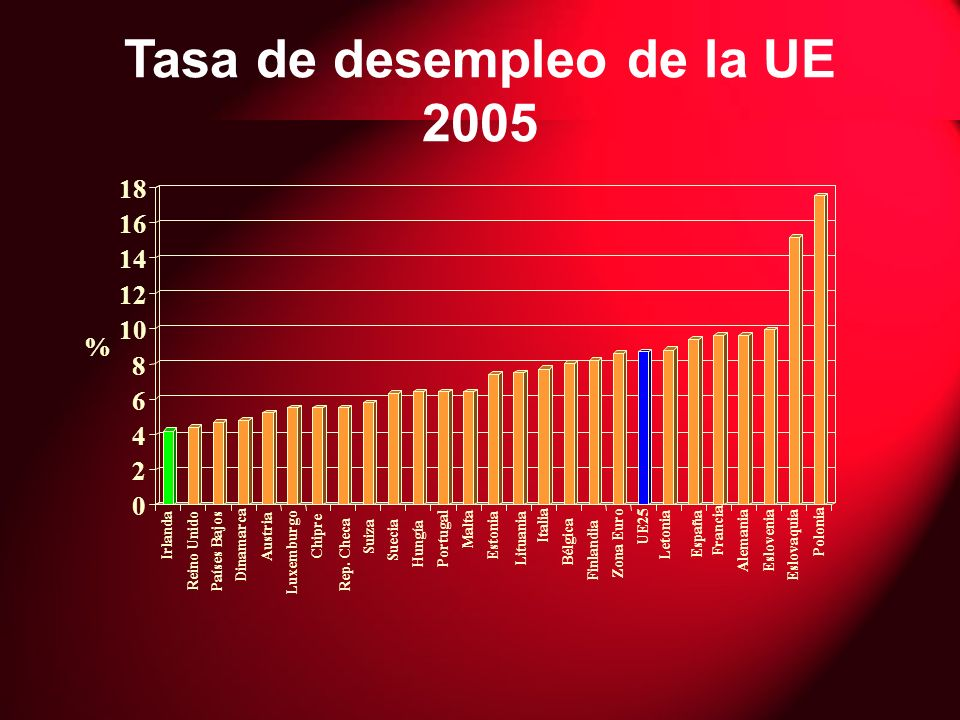 Tasa de desempleo de la UE 2005 0 2 4 6 8 10 12 14 16 18 % Irlanda Reino Unido Países Bajos Dinamarca Austria Luxemburgo Chipre Rep.