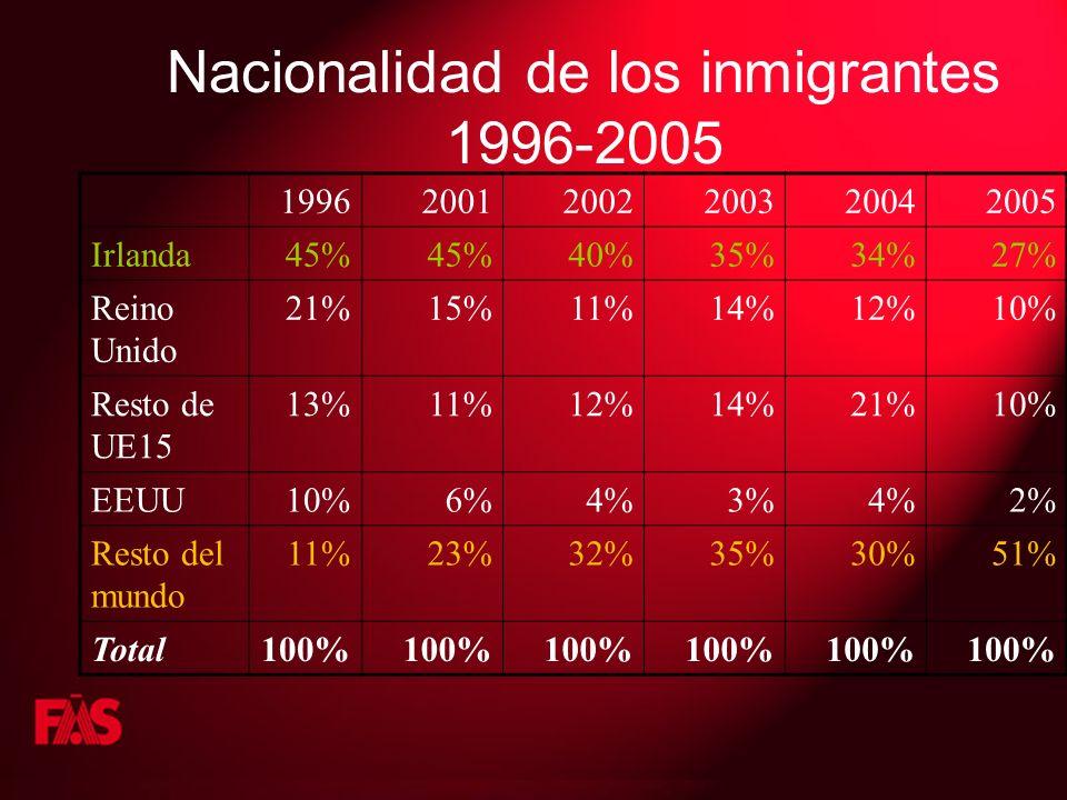Nacionalidad de los inmigrantes 1996-2005 199620012002200320042005 Irlanda45% 40%35%34%27% Reino Unido 21%15%11%14%12%10% Resto de UE15 13%11%12%14%21%10% EEUU10%6%4%3%4%2% Resto del mundo 11%23%32%35%30%51% Total100%